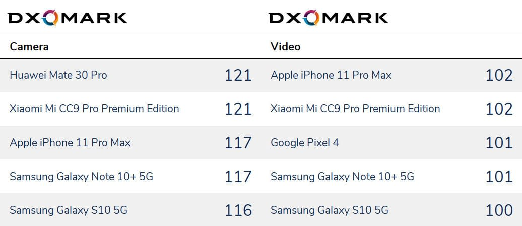 dxomark camera and video